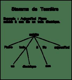 250px-Stemma_de_Tesnière