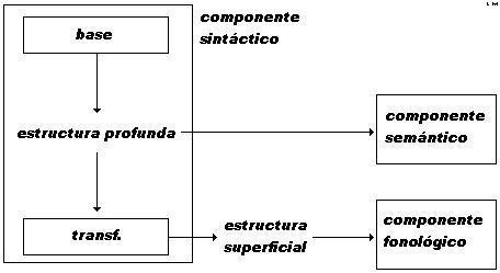 Esquema_modelo_Estandar